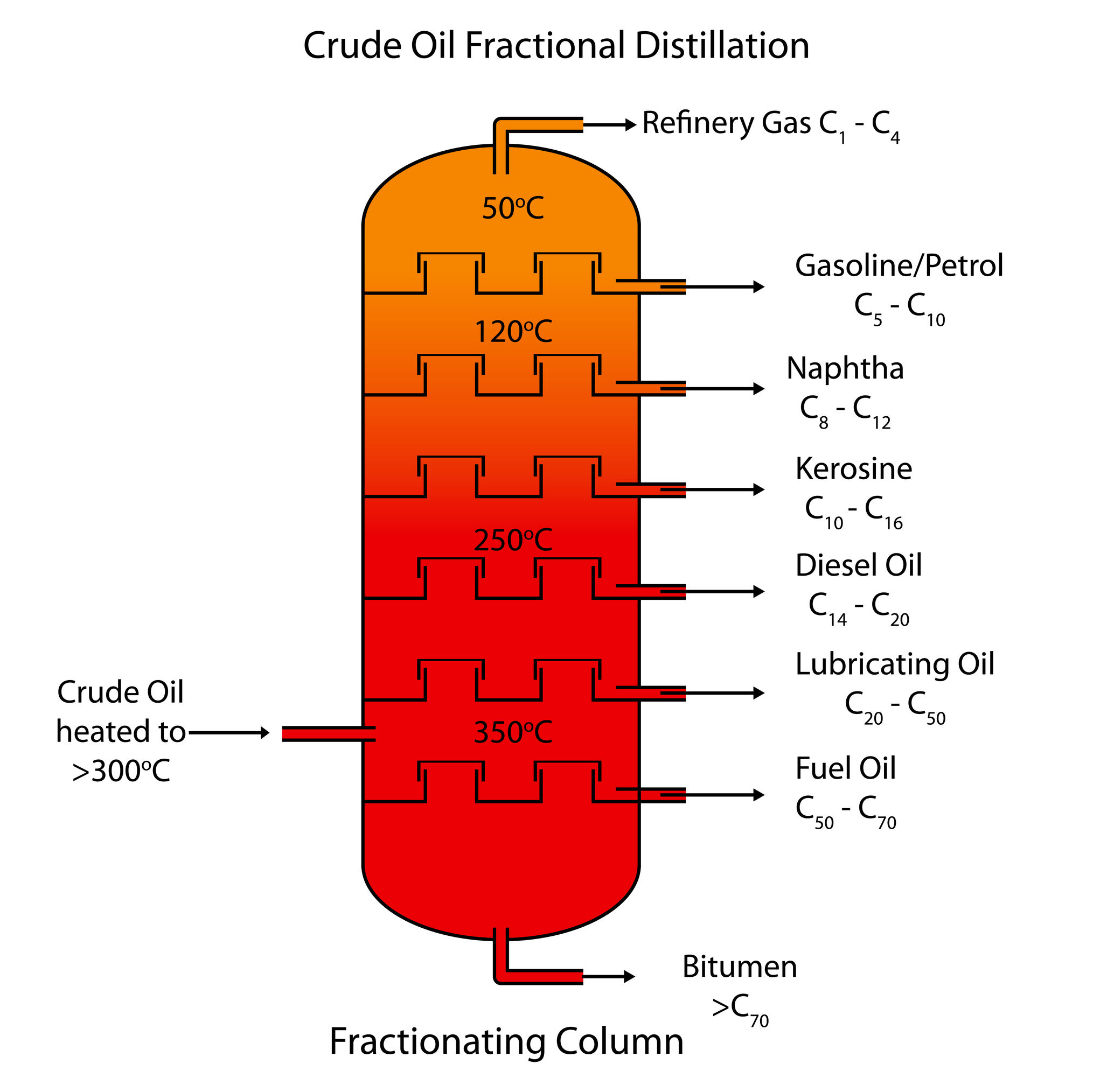 the crude oil distillation engineering essay This work deals with a thermodynamic analysis of crude oil distillation systems to study energy and exergy efficiencies for system analysis, performance evaluation and optimization.